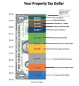 property tax dollar