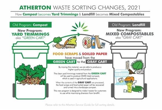 Atherton Waste Sorting Changes - 2021