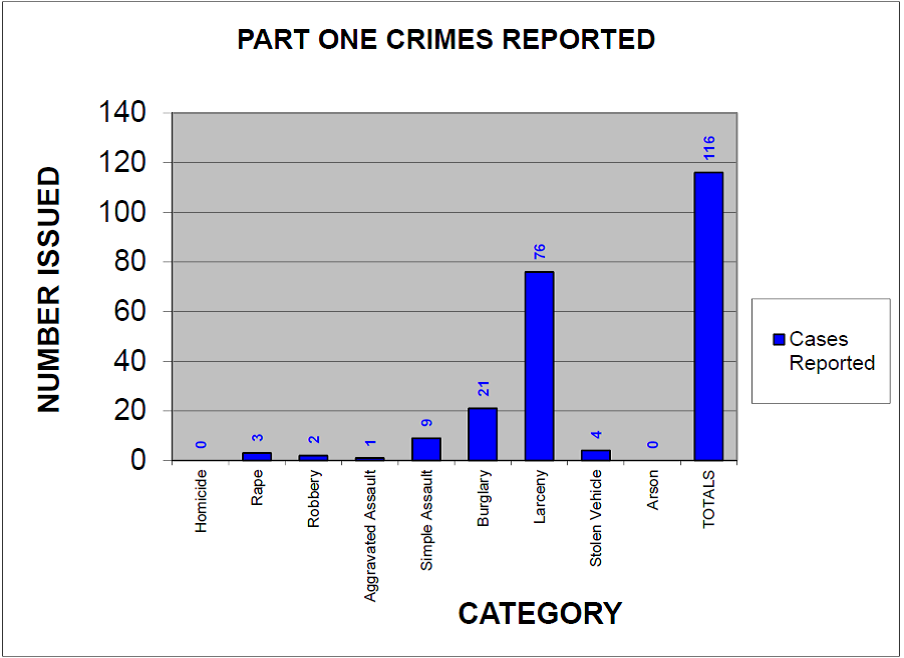 Part One Crimes Reported