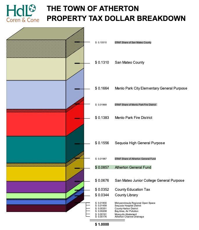 Property Tax Breakdown