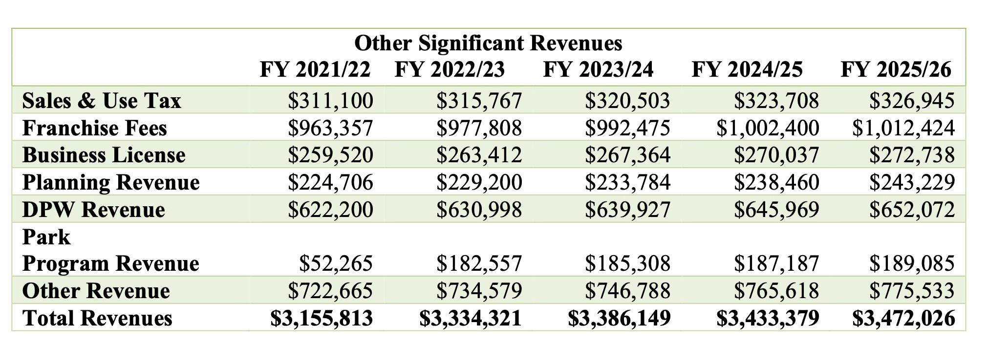 Other Revenues