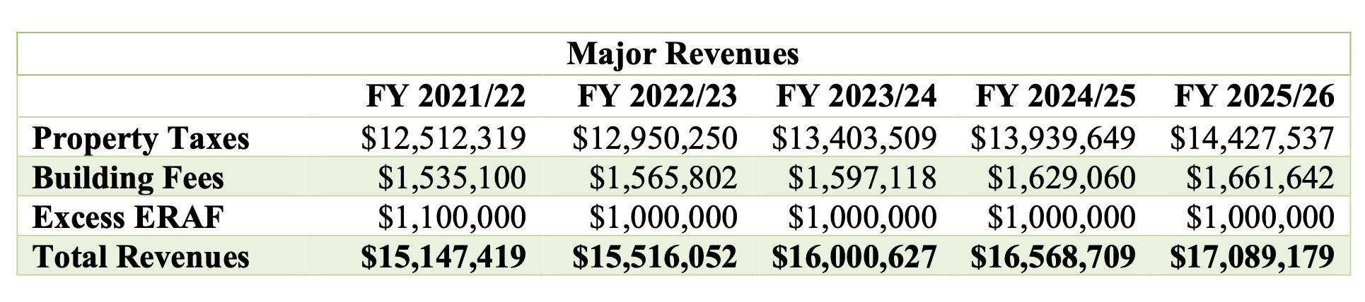 Major Revenues
