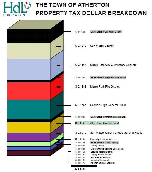 Property Tax Dollar Breakdown